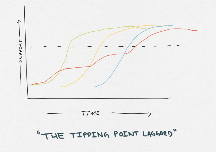 The tipping point laggard waits until there has been a critical mass. Others have jumped on board, they have seen the benefit, and as each group joins the adopters, they are more likely to support. Their support increases with each community stakeholder who adopts the change effort.