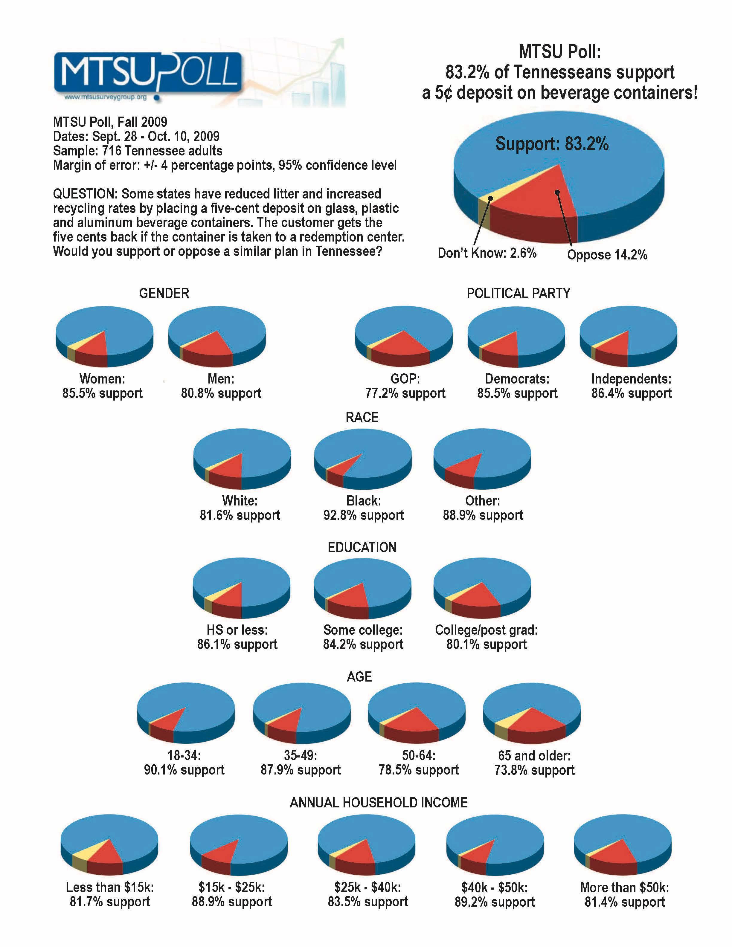 MTSU Poll Results Image.jpg