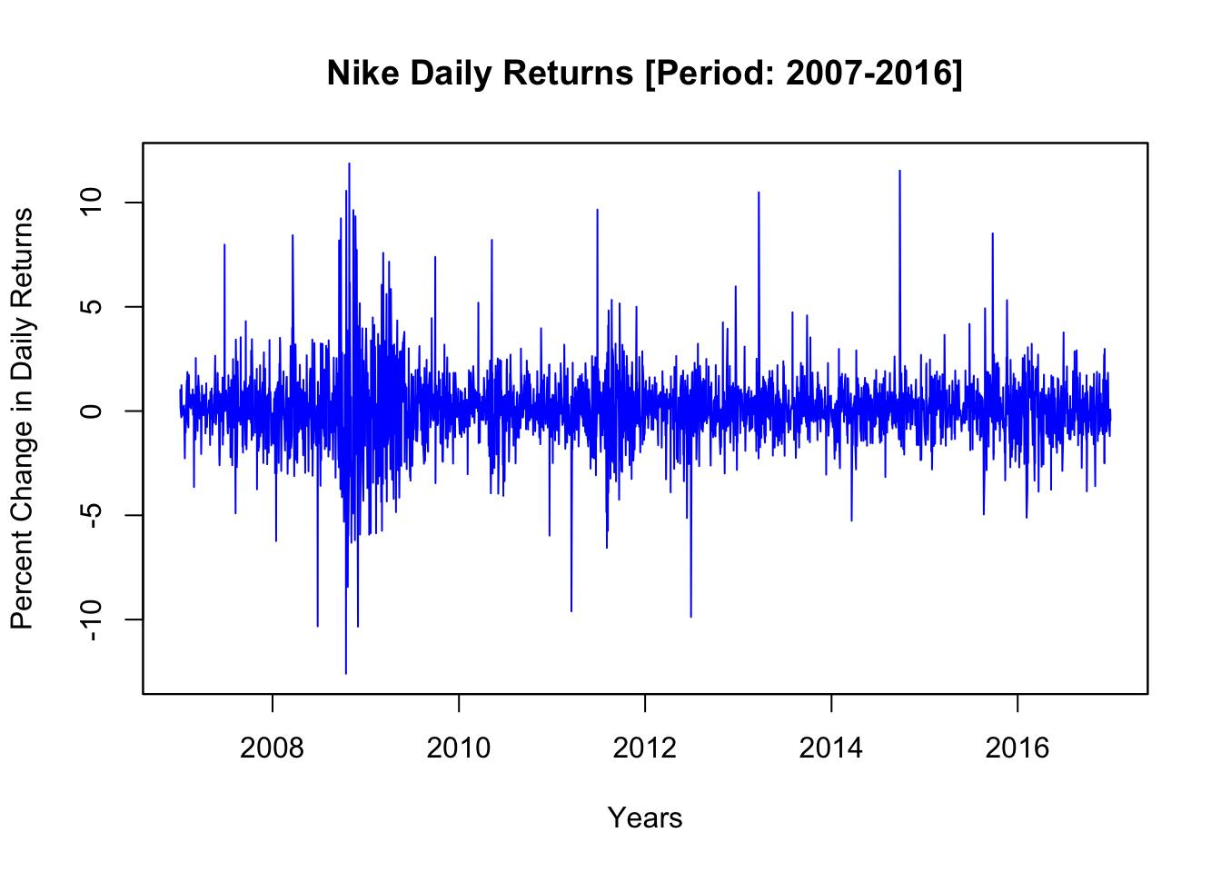 DATA MODELING: Nike Daily Stock Returns [Period: 2007-2016