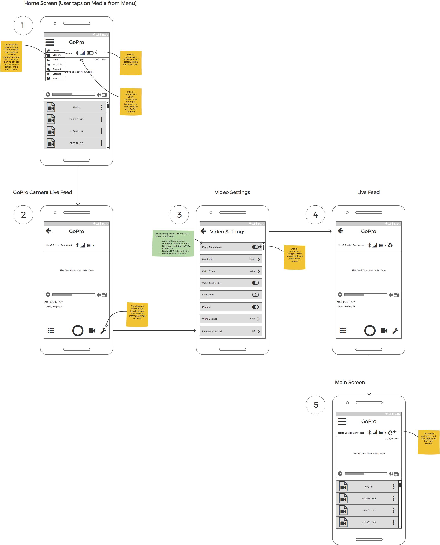 User flow for enabling power-saving mode.