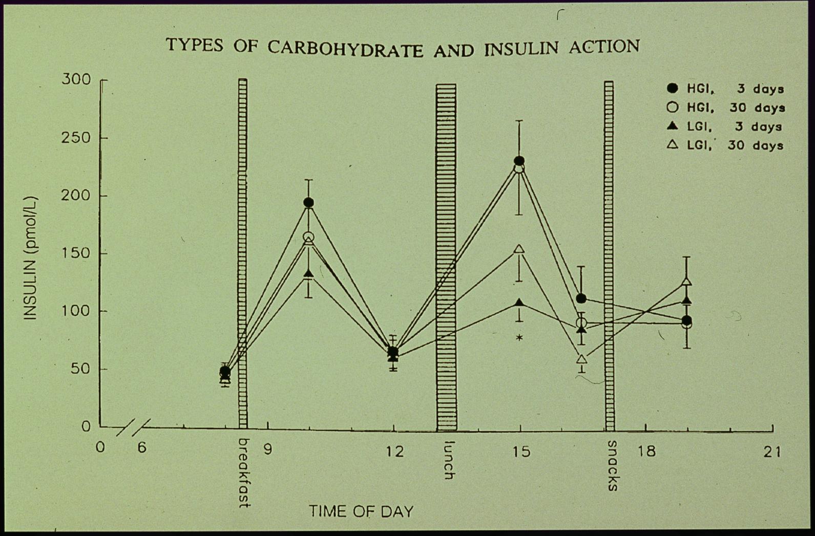 本圖發現30天後,低GI飲食,胰島素濃度開始接近高GI飲食,在一天三次進食過後的血中胰島素升高,甚至大於高GI飲食。
