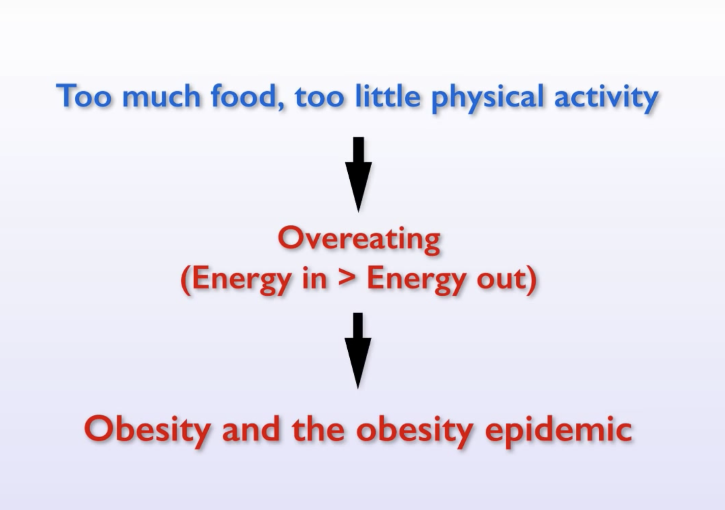 too much food, too little physical activity.png