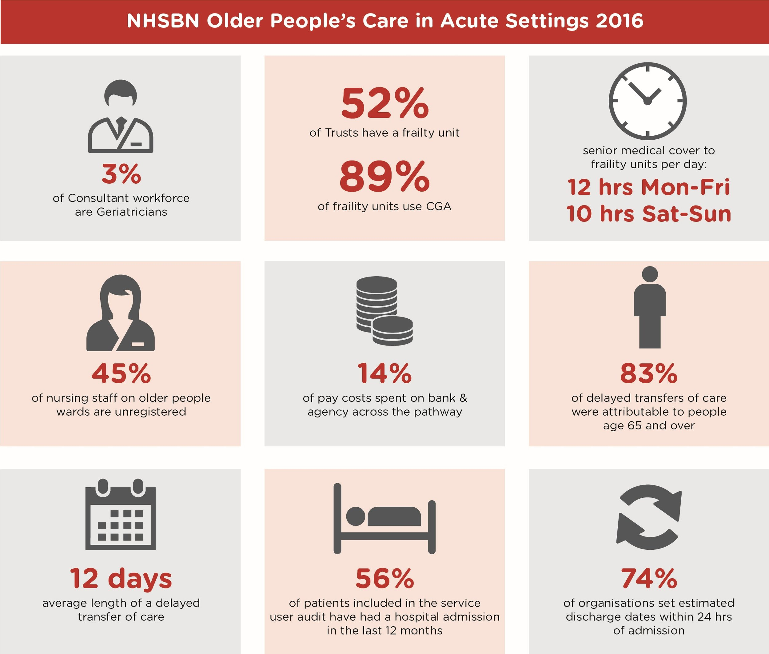 Older Peoples' Care in Acute Settings Infographic