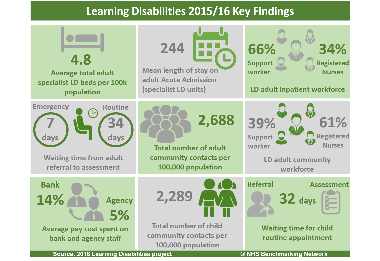 Learning Disabilities Infographic