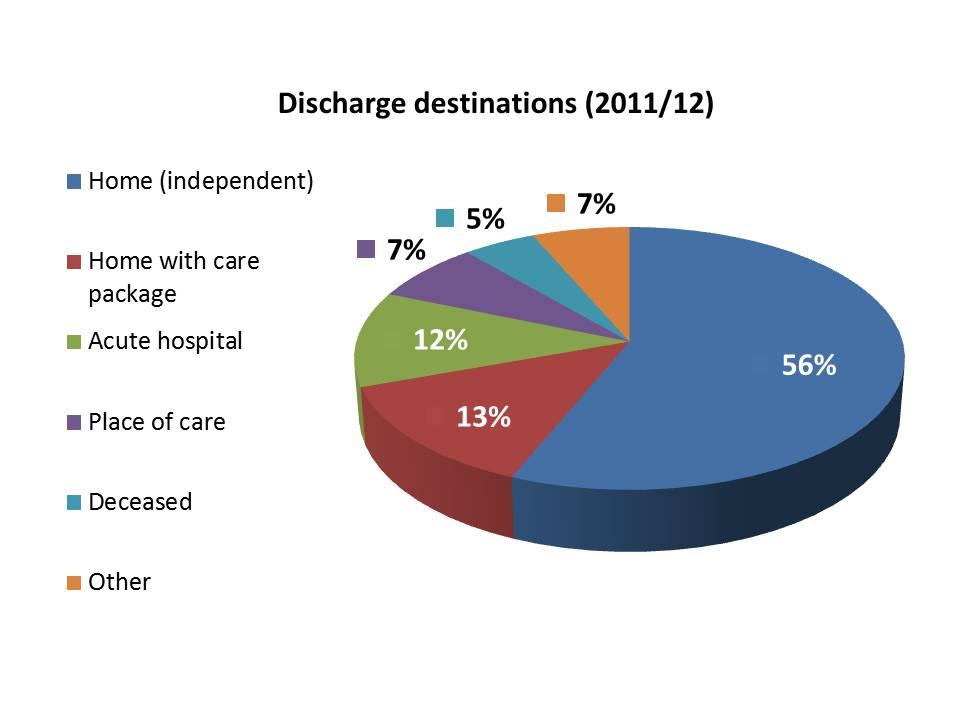 Discharge Destinations 2011/12