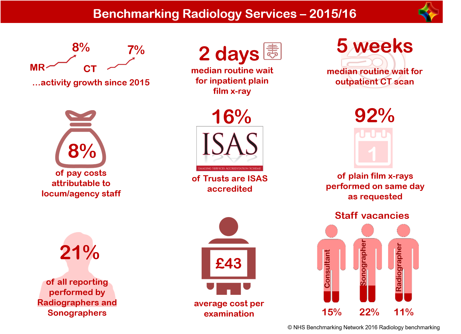 Benchmarking Radiology Service - 2015/16