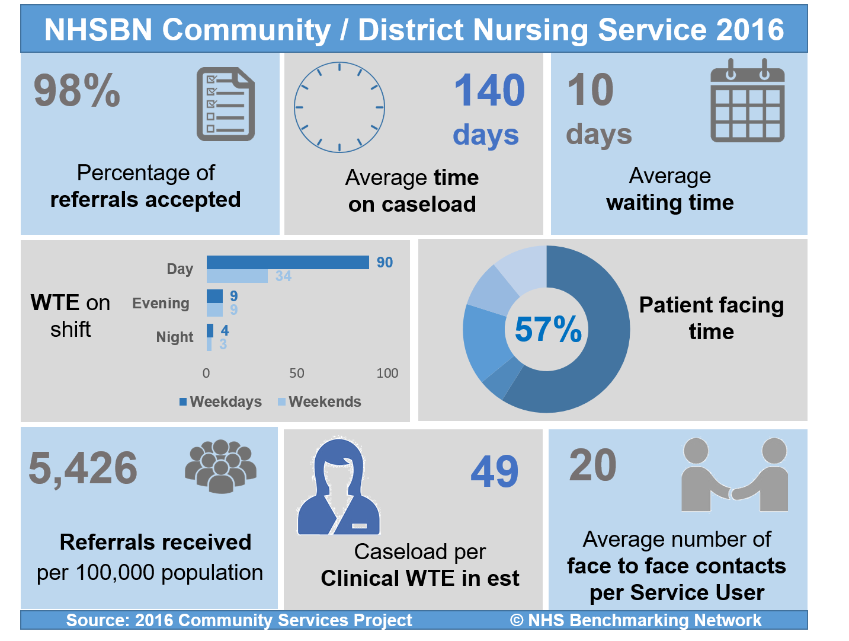 NHSBN Community/District Nursing Service 2016