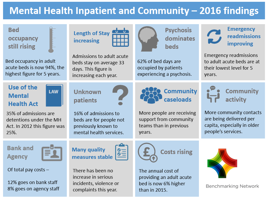 Mental Health Inpatient and Community - 2016 Findings