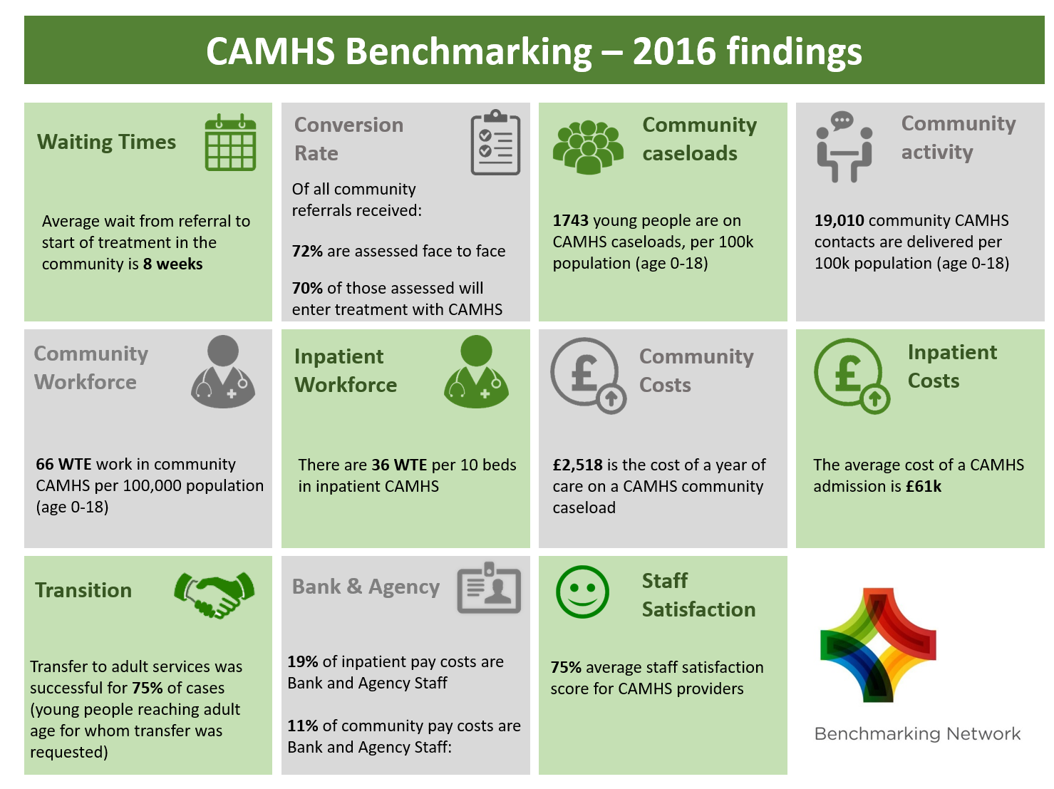 CAMHS Benchmarking Findings