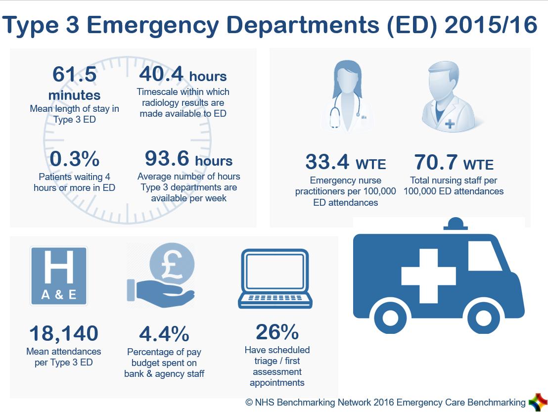 Type 3 Emergency Departments (ED) 2015/16