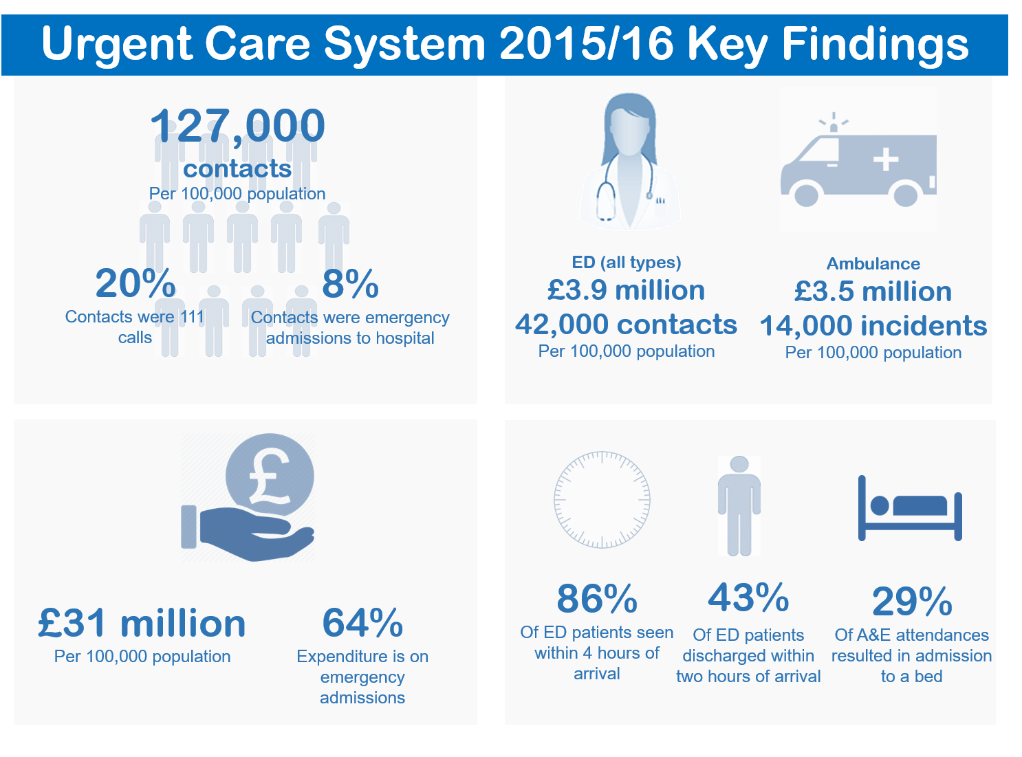 Urgent Care System 2015/16 Key Findings