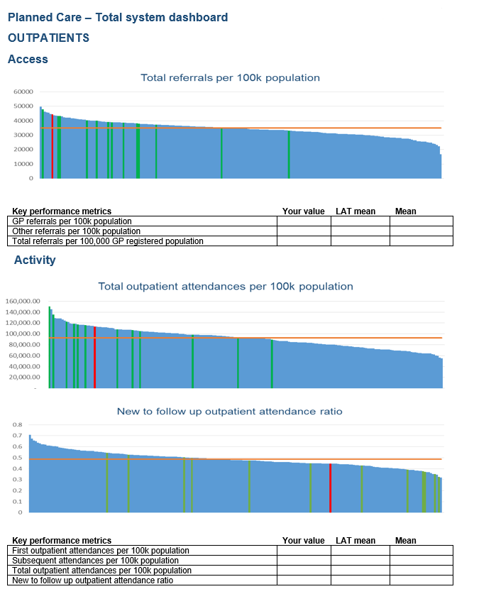 Planned Care - Total System Dashboard