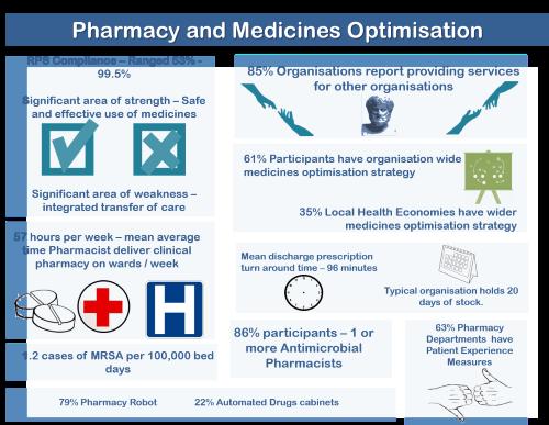 Pharmacy and Medicines Optimisation