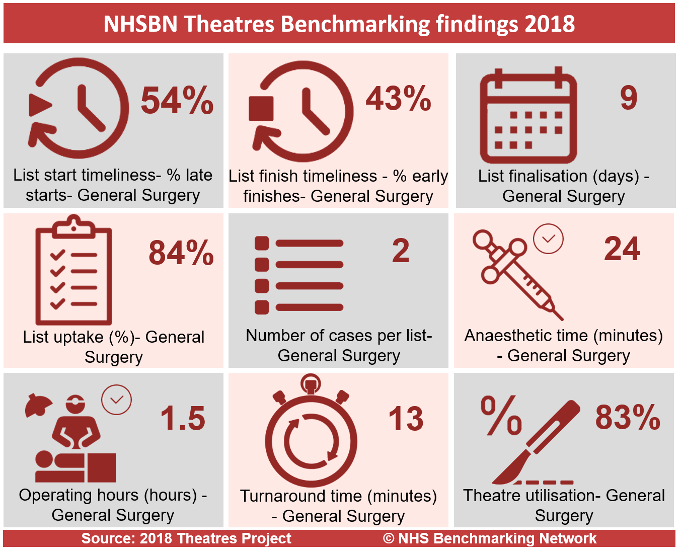 2018 NHSBN Theatres Benchmarking Infographic.png