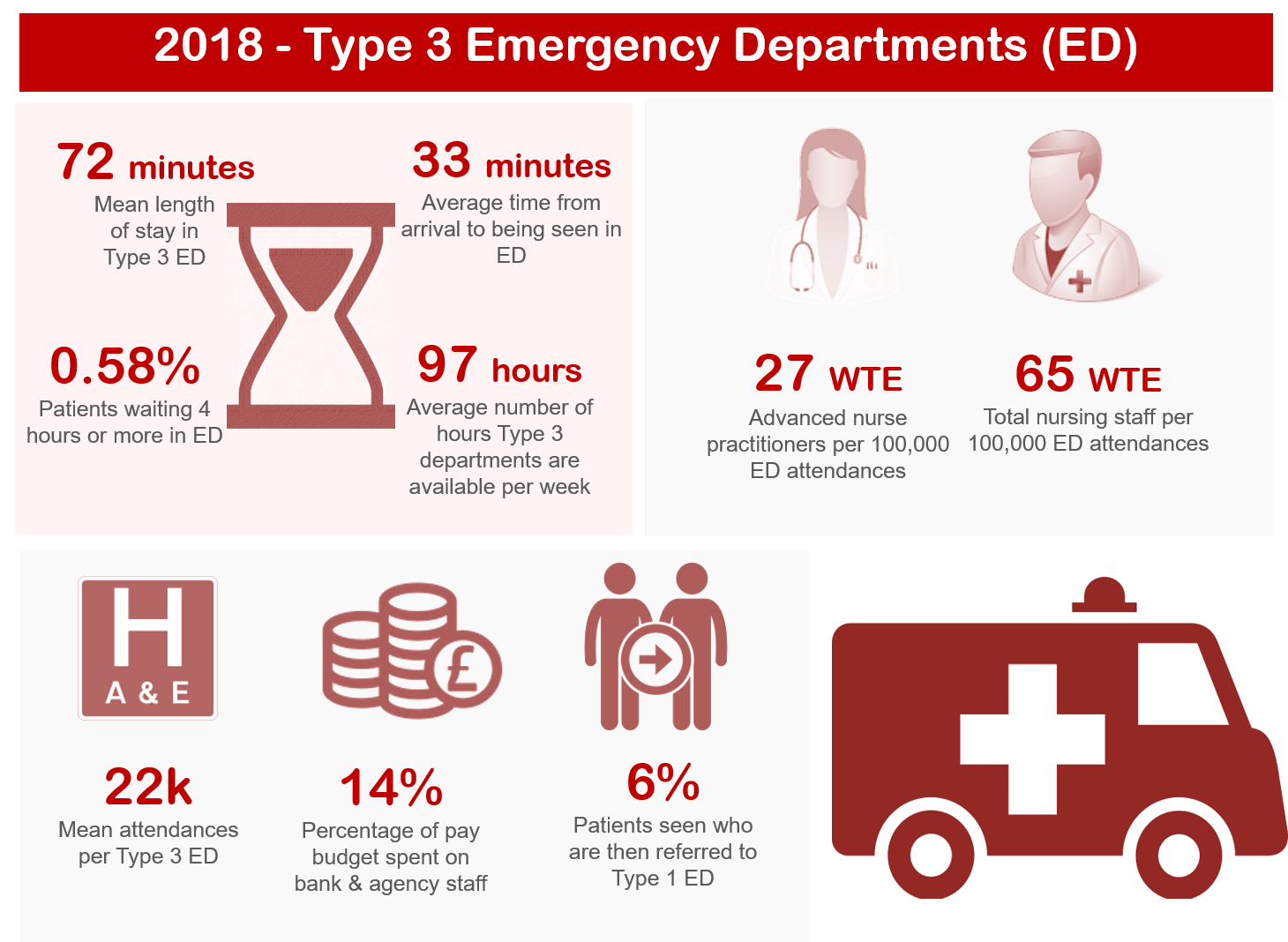 201819 Emergency Care T3D infographic.PNG
