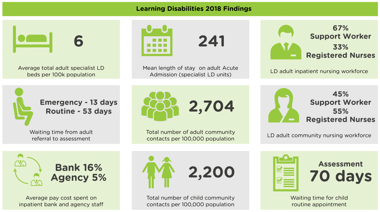 LEARNING DISABILITIES 2018 FINDINGS-1.png