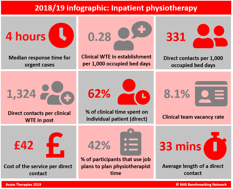 Inpatient Physio infographic.PNG