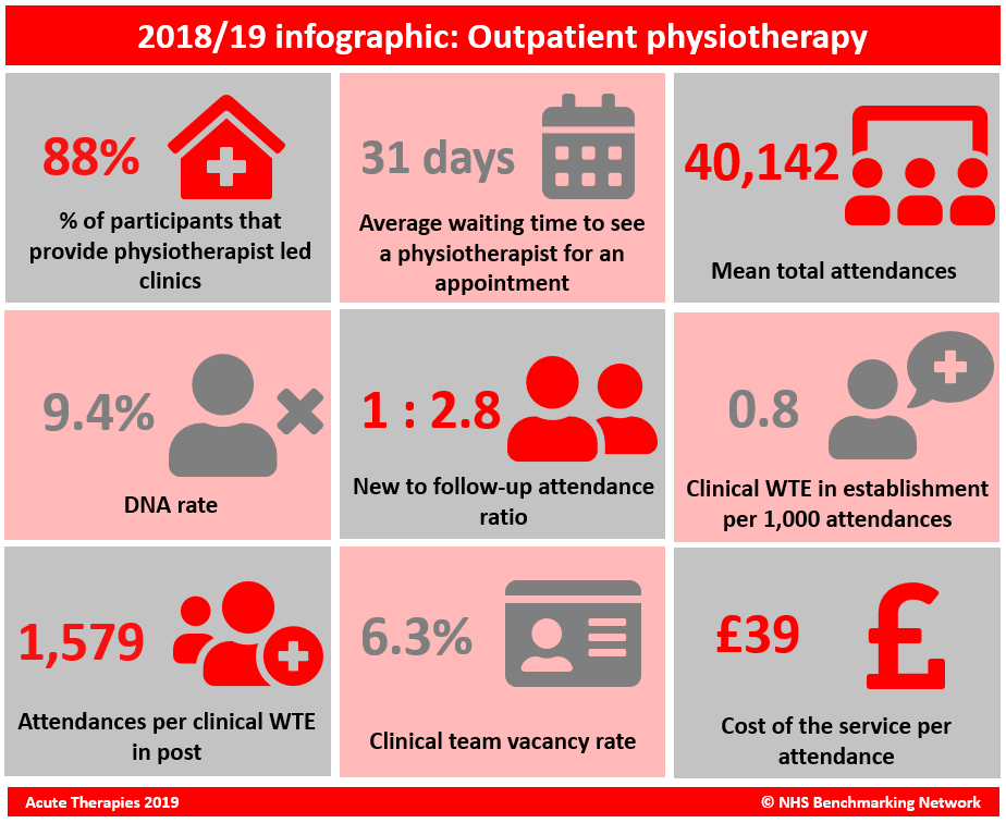 Outpatient Physio infographic.PNG