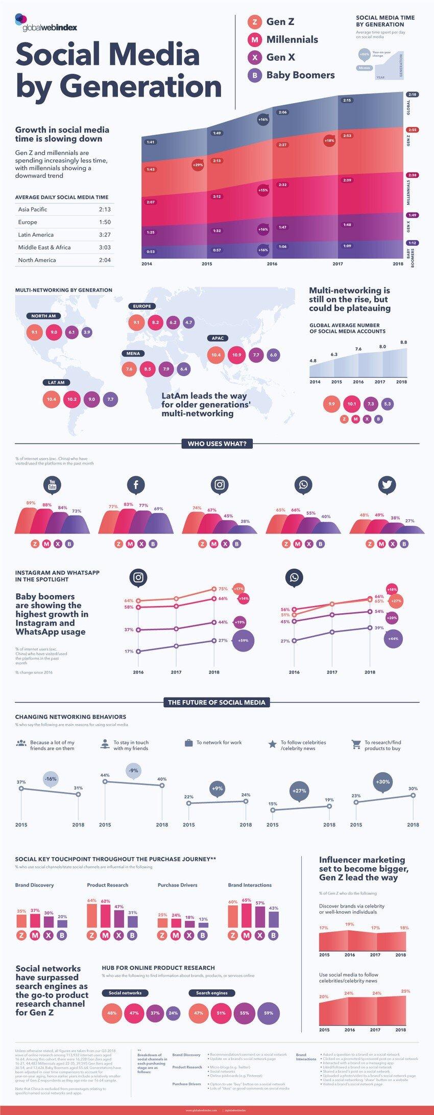 SocialMediaGenerations.jpg