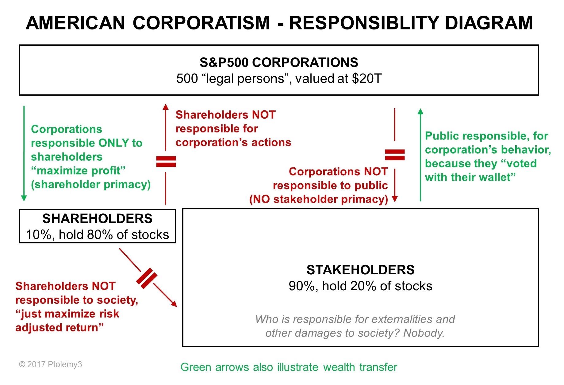 American Corporatism - Responsibility Diagram