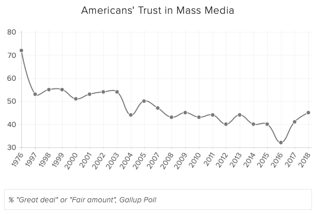 TRUST INVERSELY CORRELATES WITH CORPORATE M&A, which has exploded since the 1980s.