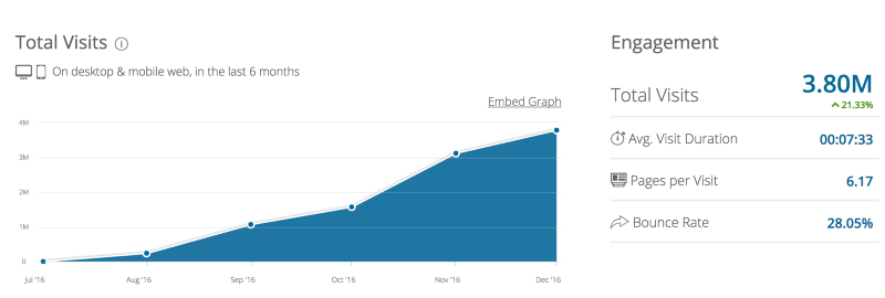 Web traffic stats for the new social network Gab, which can be found at gab.ai