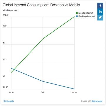 Desktop vs. mobile internet consumption