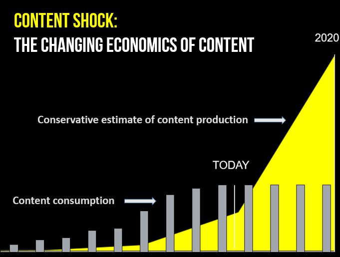 """Courtesy of  Mark Schaefer's blog . Mark outlines the evolution of content marketing and """"content shock""""."""