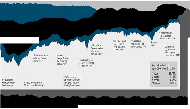 US-Stock-Market-Performance_Dim.png
