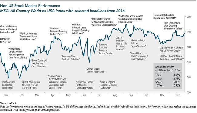 Non-US-Stock-Market-Performance_Dim.png