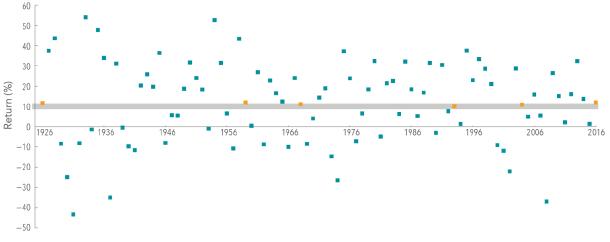 S&P 500 Returns_Chart 1.jpg
