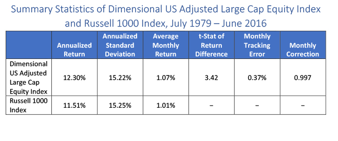 Summary Statistics of Dimensional US Adjusted Large Cap Equity Index and Russell 1000 Index.jpg