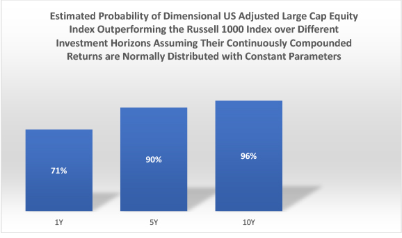 Estimated probability of Dimensional large cap.jpg