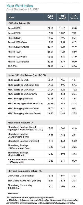 Major World Indices.png