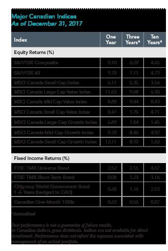 Major Cdn Indices.png
