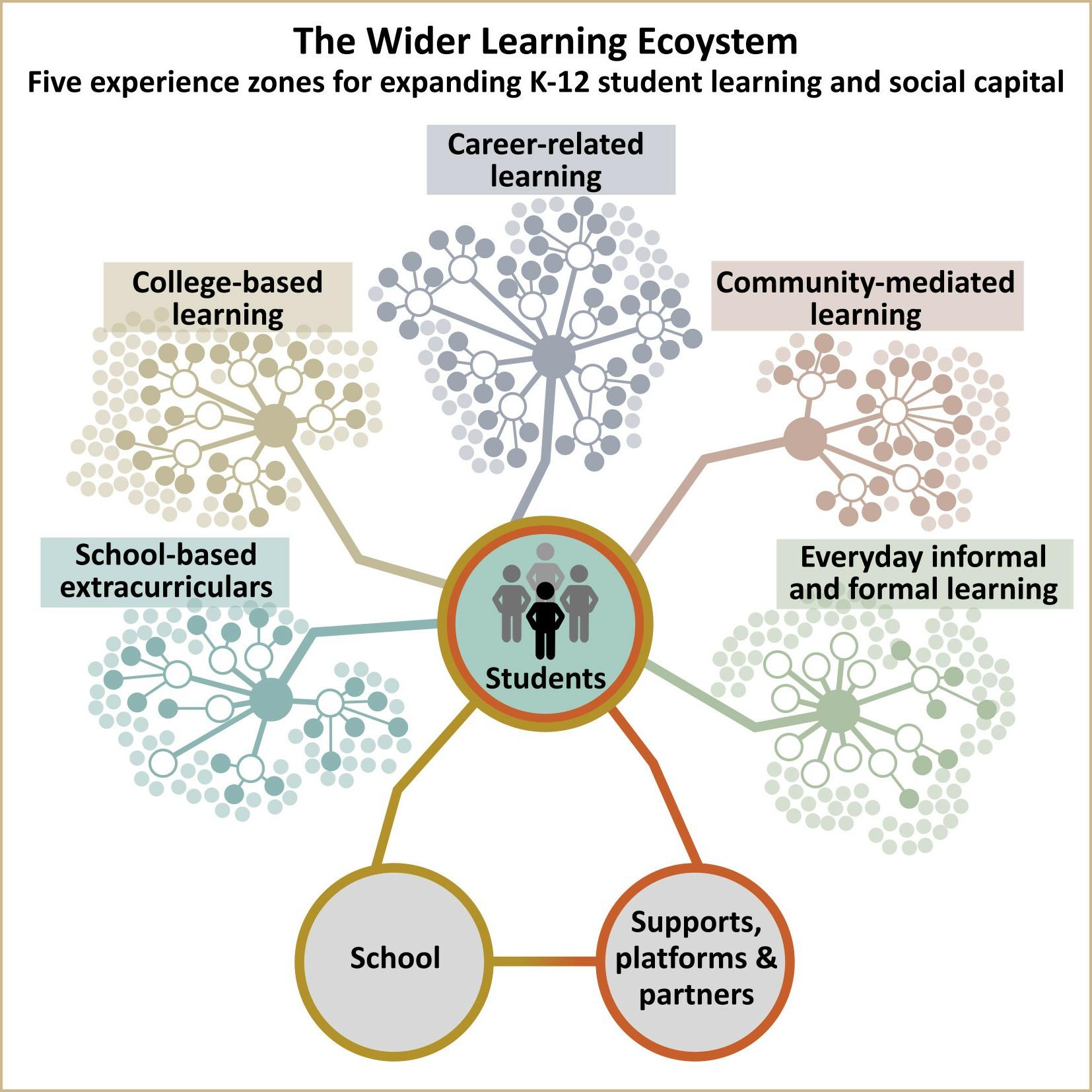 wider learning ecosystem 20171012v2-2.jpg