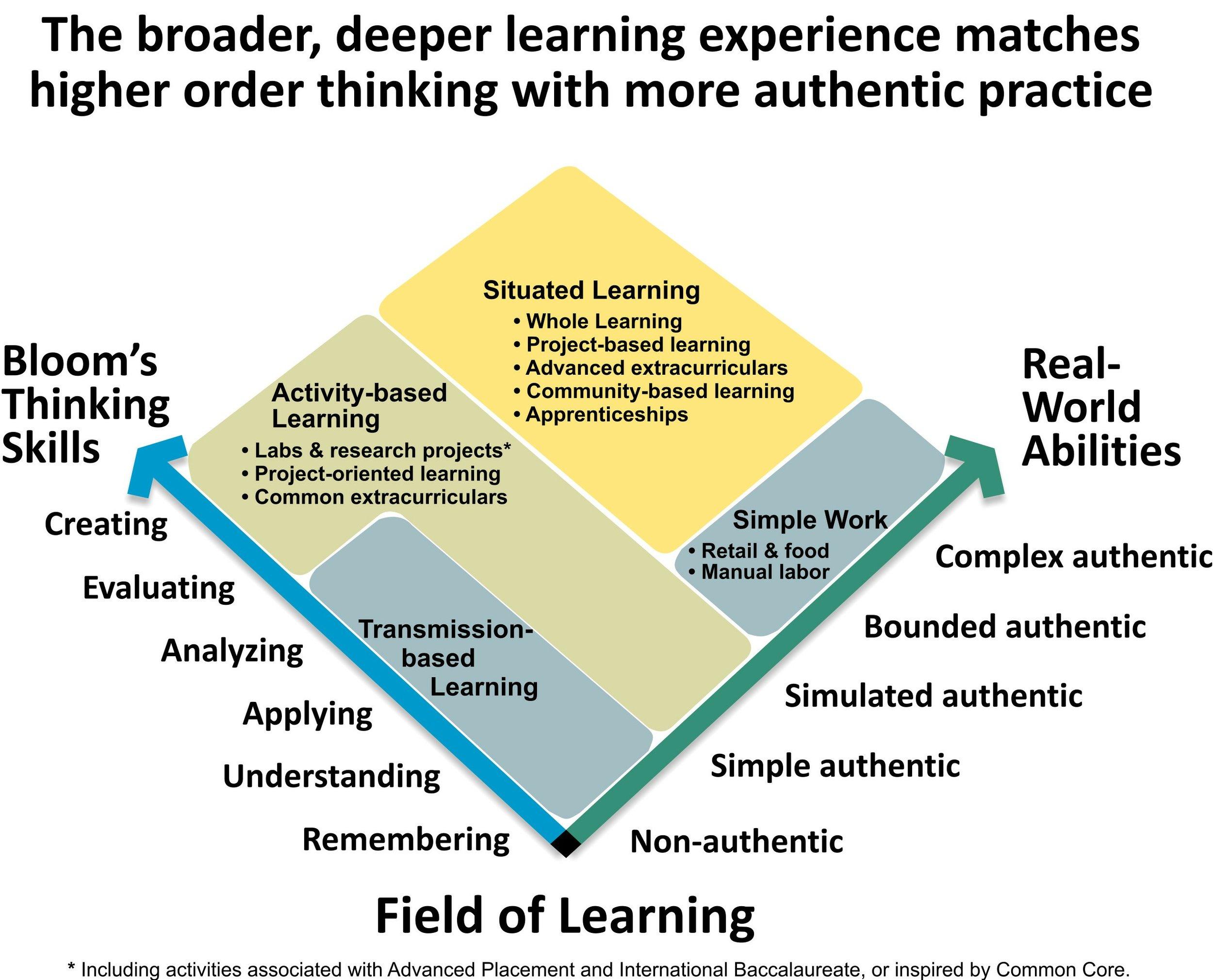field+of+learning+desired+state+20171106v1-1.jpg