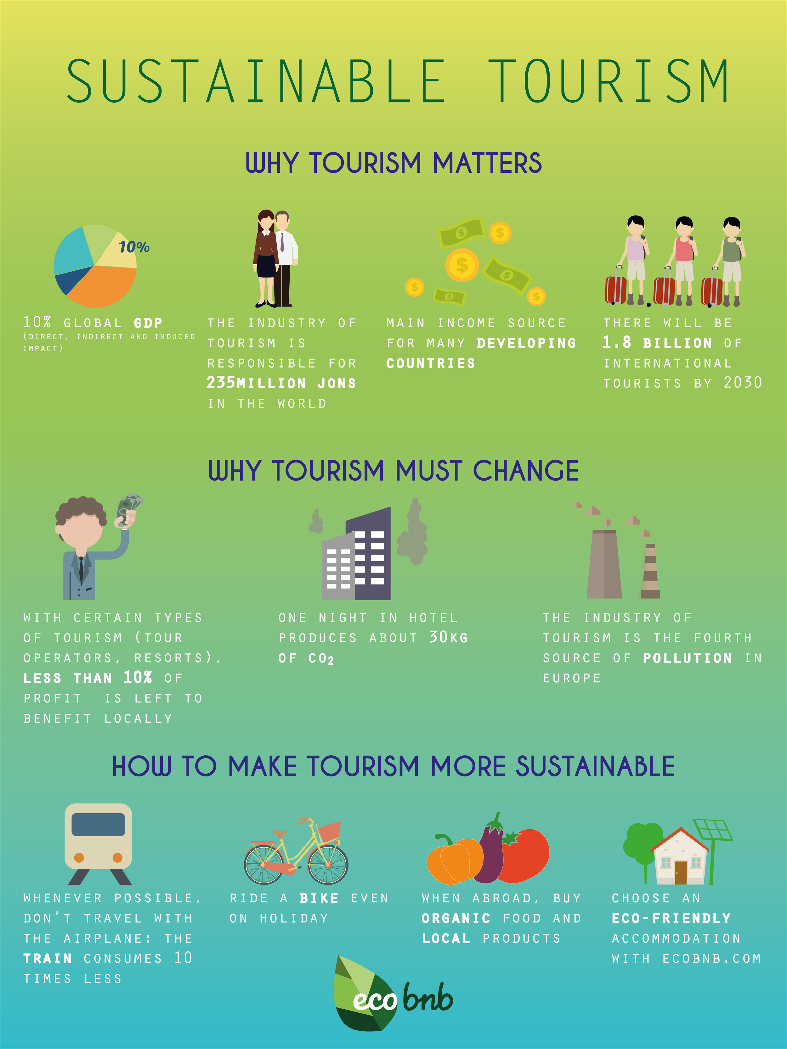 What is sustainable tourism and why does it matter? Find out more abut ecotourism. Buy Local.