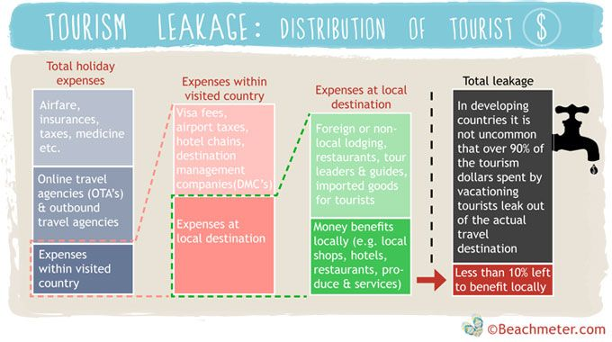 what is tourism leakage? Why you should always try to spend locally while abroad. avoid resorts and hotel chains.