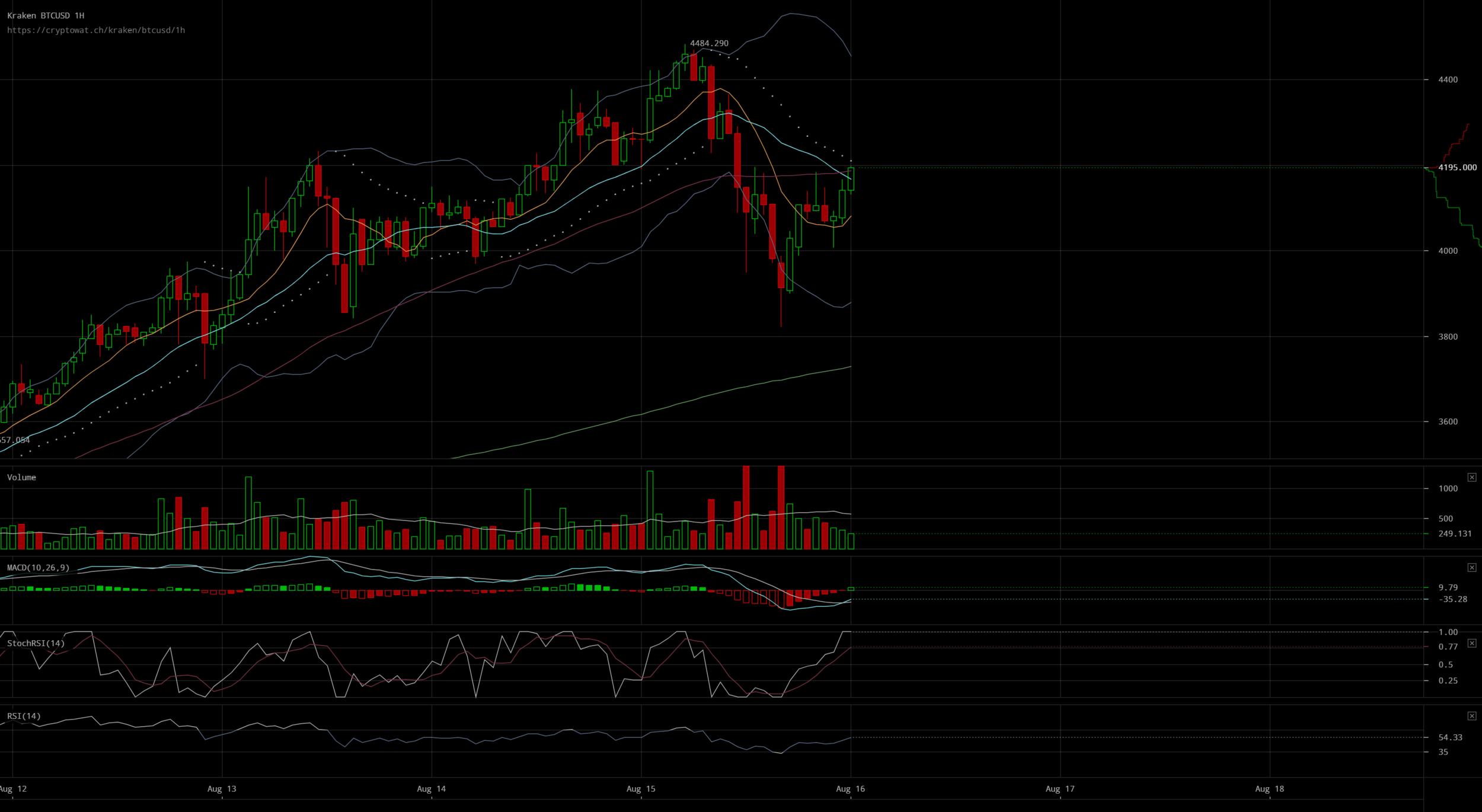 Bitcoin price vs. USD back on track