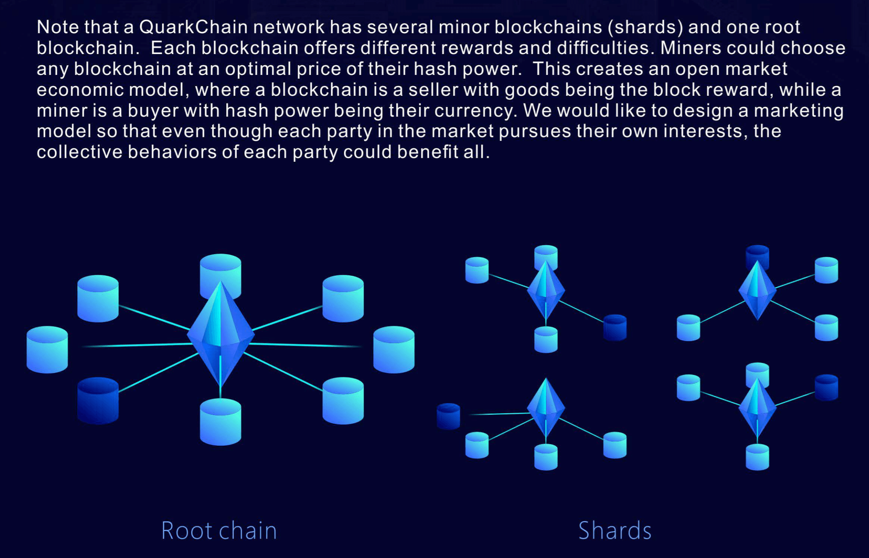 QuarkChain_antaso_sharding_cross-sharding_nodes_cluster.png
