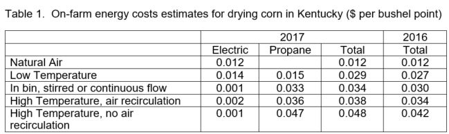 Determining the Economic Cost for Drying and Storing Corn this