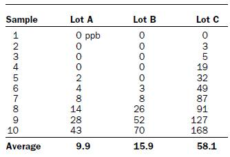 Table 2. Aflatoxin test results (parts-per-billion, ppb) in ten properly collected samples obtained each of three peanut lots (arranged in ascending order for ease of interpretation).