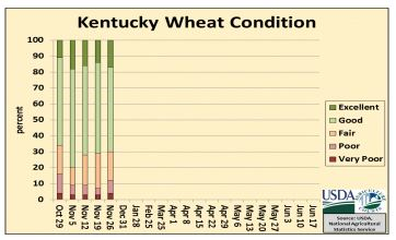 88% of the wheat crop has been seeded, 76% emerged. 70% of the crop is rated good to excellent.