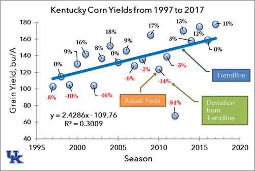 Figure 1. Kentucky Corn Yield, Resulting Trendline and Deviations from Trendline for Each Season