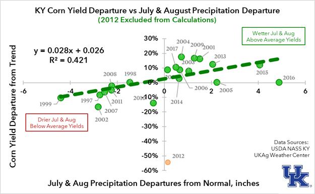 Figure 2. Corn Yield versus Precipitation