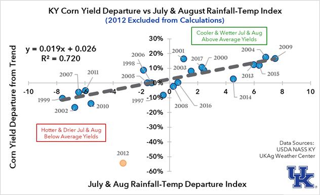 Figure 4. Kentucky Corn Yield versus Rainfall-Temperature Index