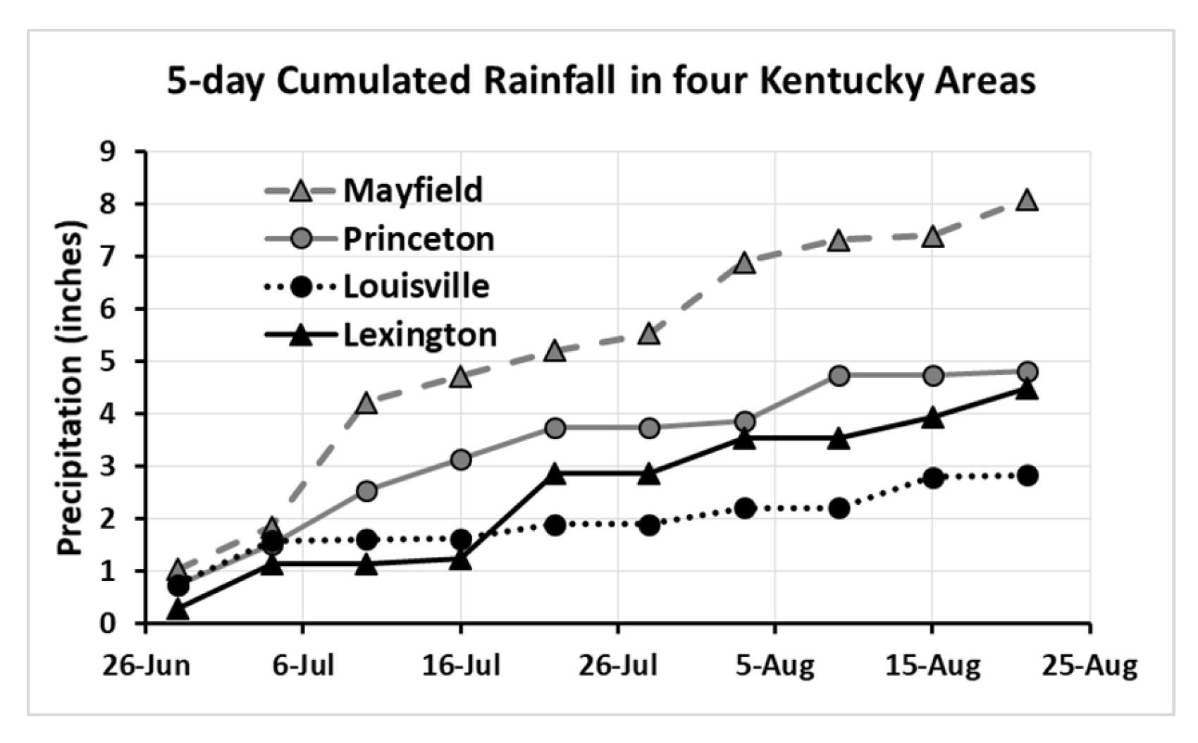 Figure 2. Cumulated rainfall from 26 June to 25 August 2019 in four Kentucky areas from west to east (Mayfield, Princeton, Louisville, and Lexington).