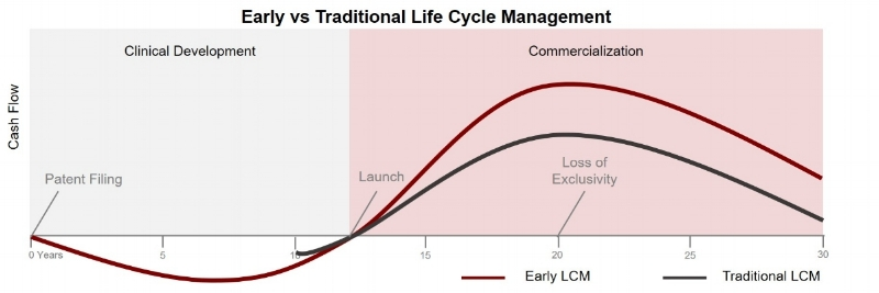 RxC Life Cycle Management