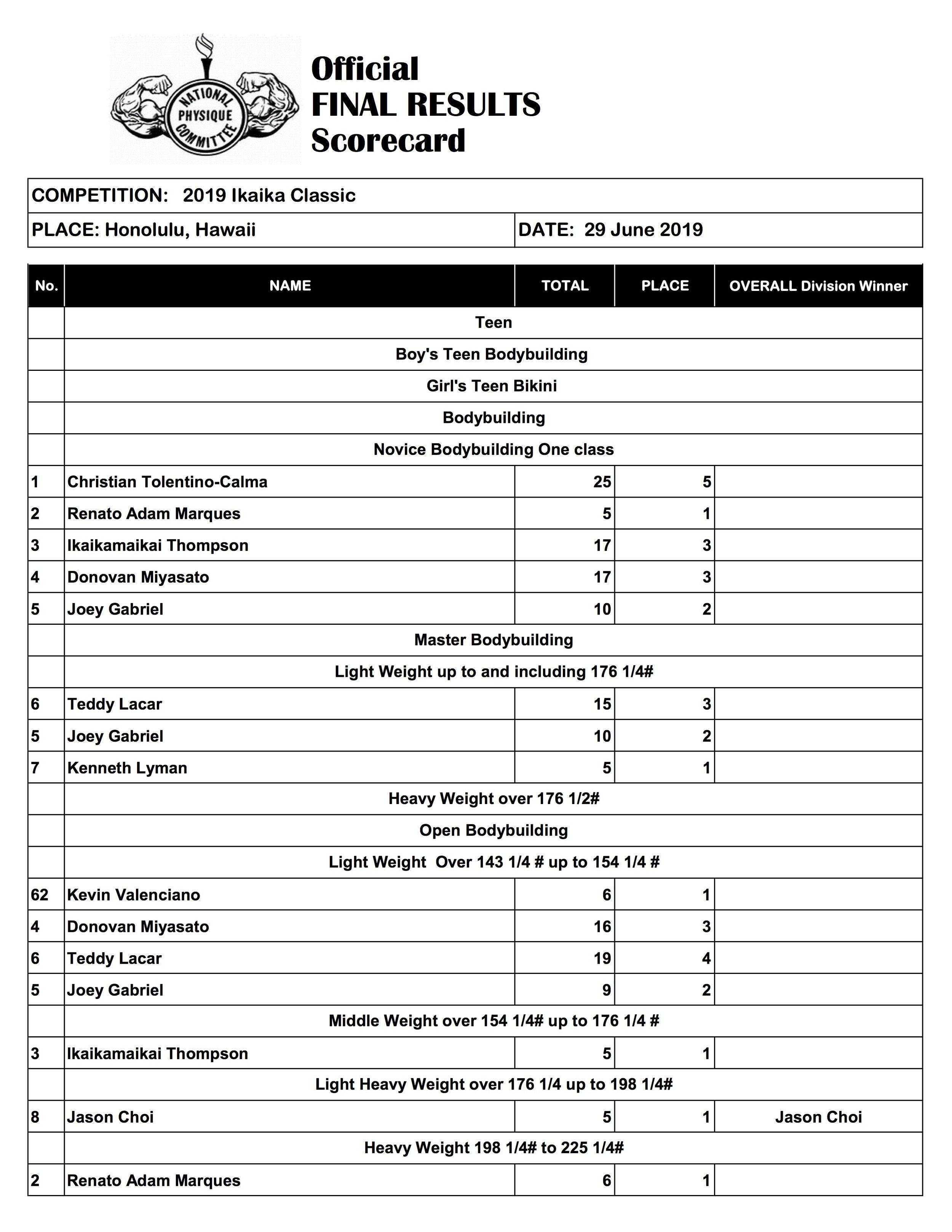 Ikaika Classic Final Scoresheet (2019).jpg